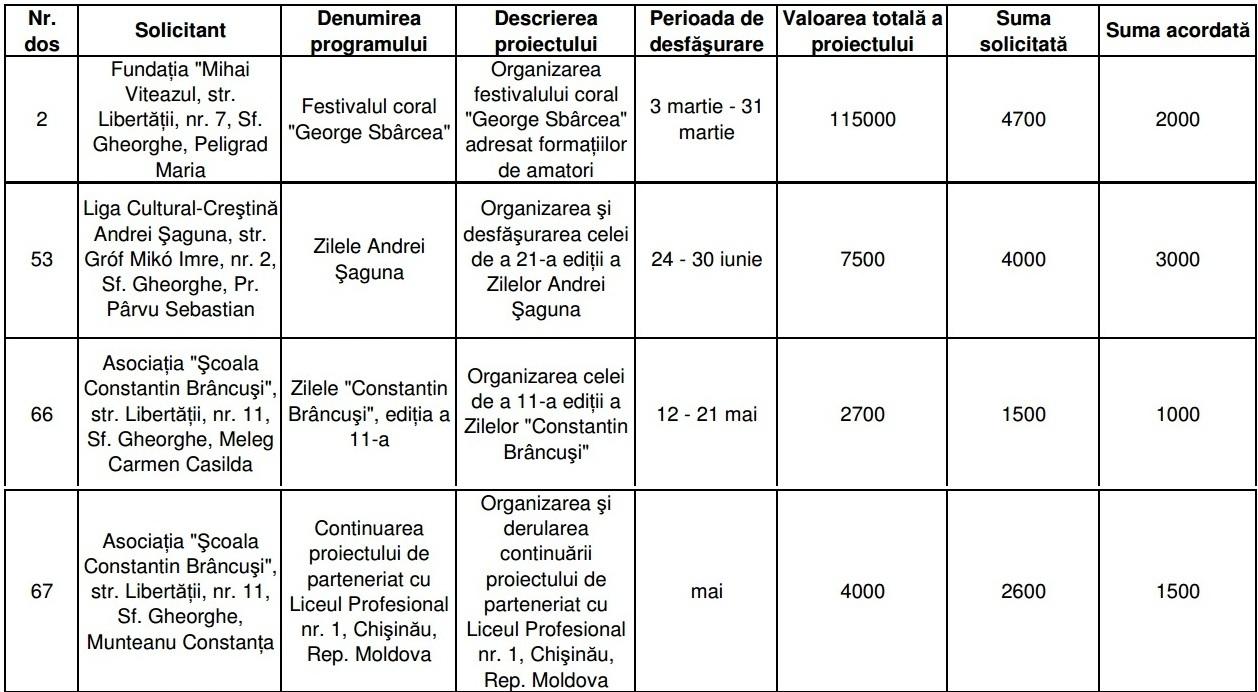 Alocarea fondurilor nerambrusabile din bugetul Primăriei Sfântu Gheorghe către asociațiile românești pentru proiecte culturale în semestrul I din 2013