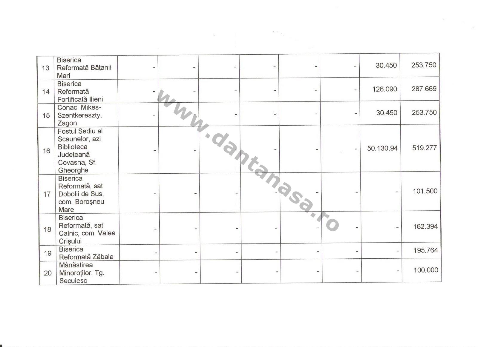 Ministerul Culturii UDMR Kelemen Hunor Dan Tanasa fonduri monumente Covasna Harghita 2
