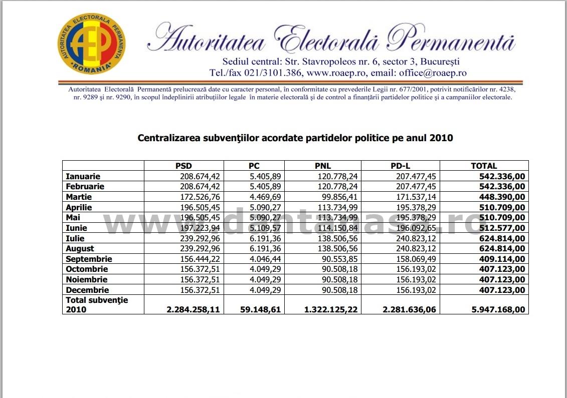finantare partide politice 2010