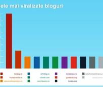 cele mai viralizate bloguri ianuarie mai 2015 zelist