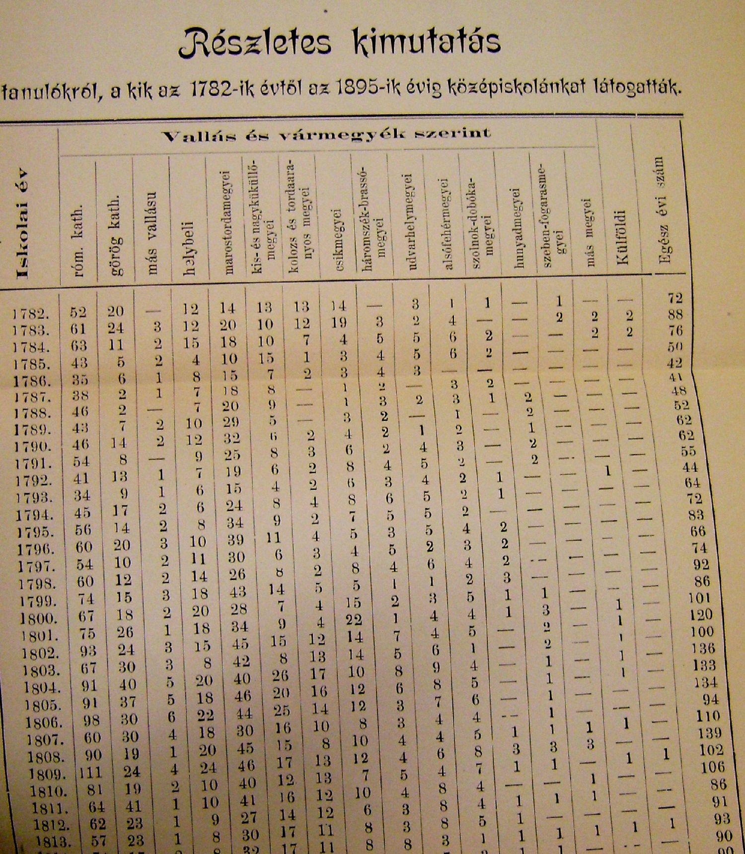 cifre scolarizare gimnaziu catolic targu mures 1782 1895 1