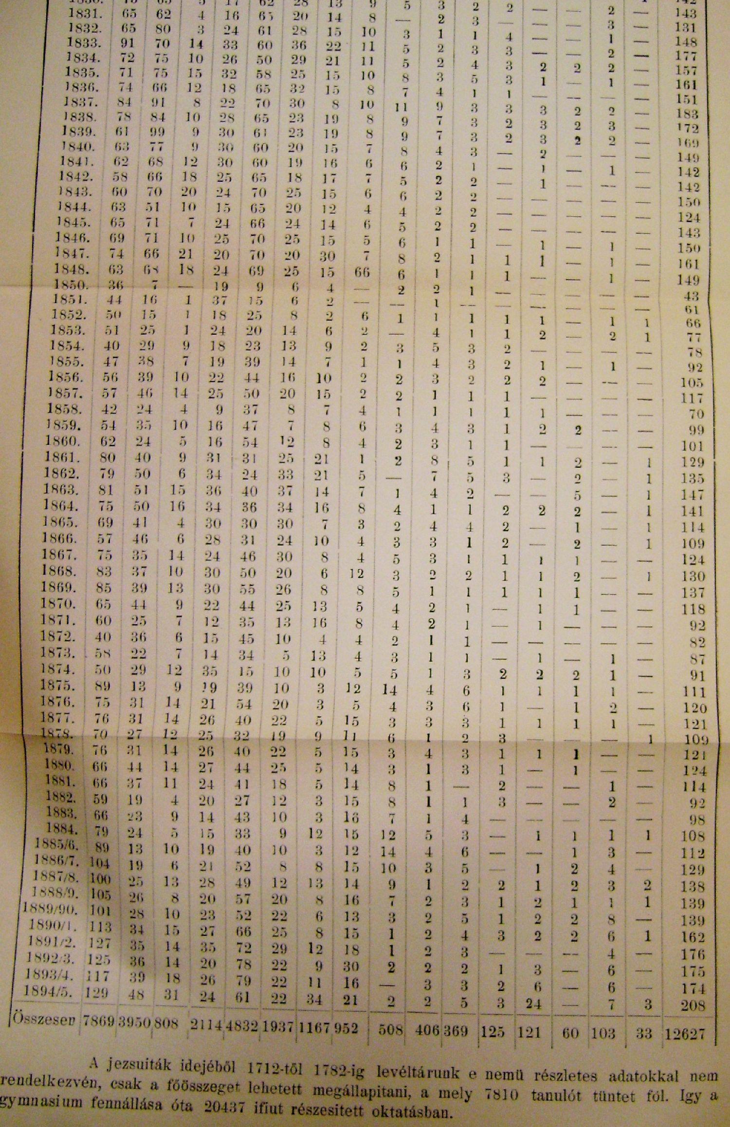cifre scolarizare gimnaziu catolic targu mures 1782 1895 3